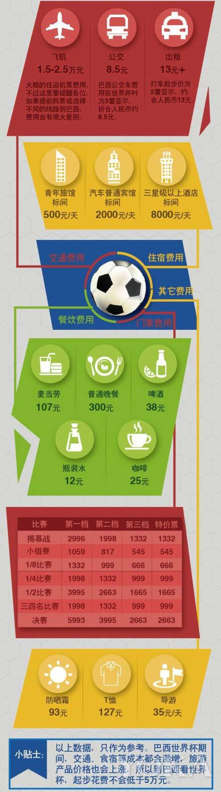 以世界杯为名的消费